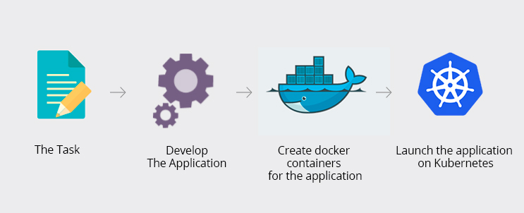 How To Use Kubernetes, Google Cloud and Docker - Outsource